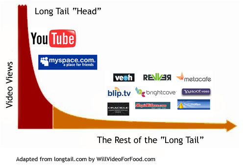 The Video Long Tail