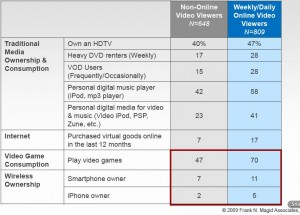 online-video viewers profiled by technology adoption