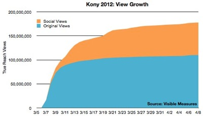 Kony View Growth