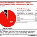 How we share mobile video