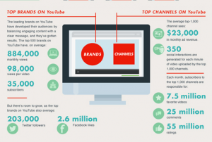 Online Video Advertising Infographic