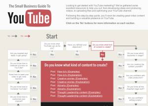 This interactive tool helps small businesses figure out YouTube.
